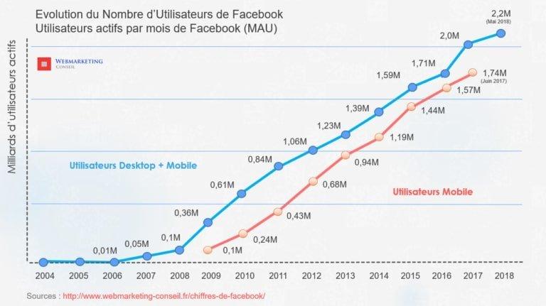 chiffre Facebook nombre utilisateur