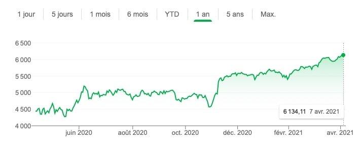 investir CAC40