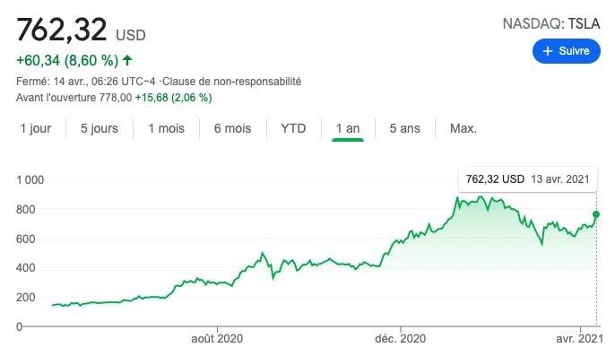 valeur tesla cours cryptos