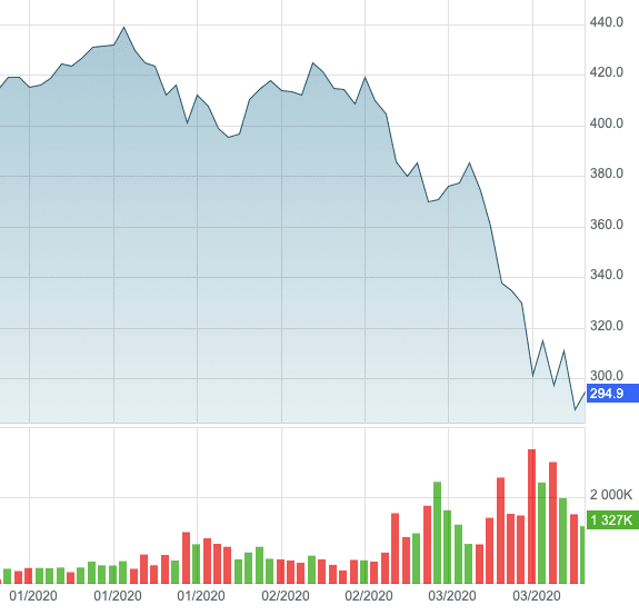 lvmh crise financiere