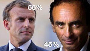 Selon un sondage, Eric Zemmour serait au deuxième tour à 45 % face à Emmanuel Macron.