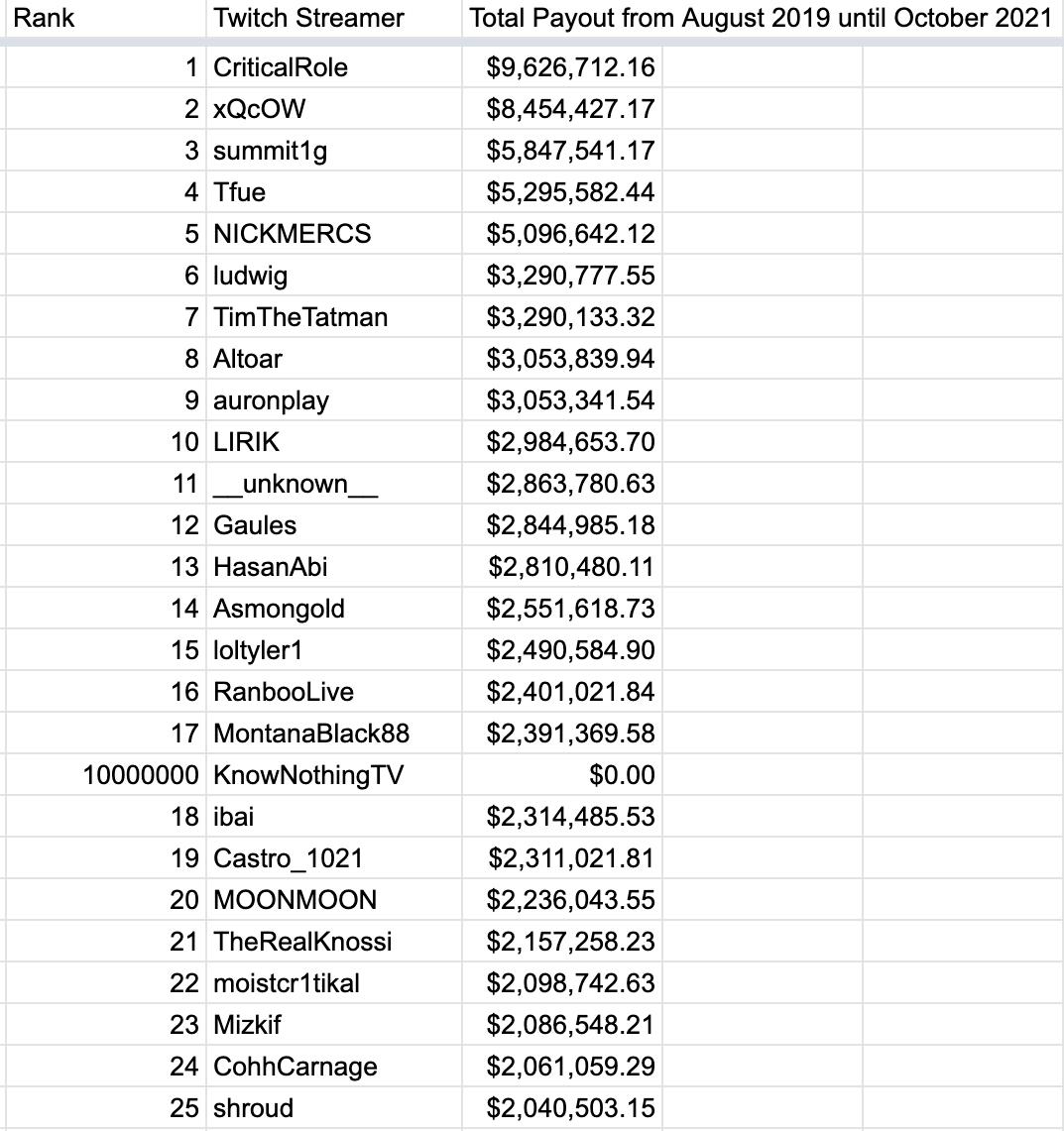 liste streamer